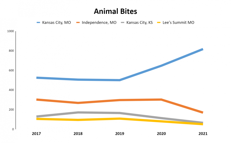 Bite date from KCMO and surrounding areas show a differing situation.
